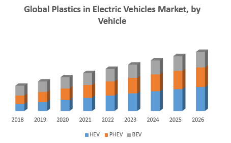 Global Plastics in Electric Vehicles Market, by Vehicle