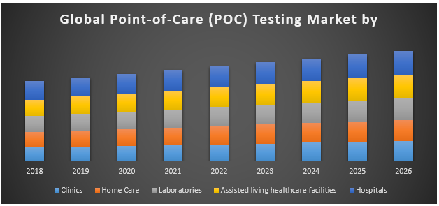 Global Point-of-Care Testing Market