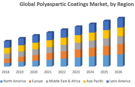 Global Polyaspartic Coatings Market, by Region