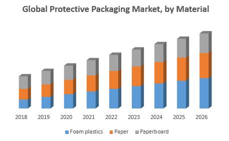Global Protective Packaging Market, by Material