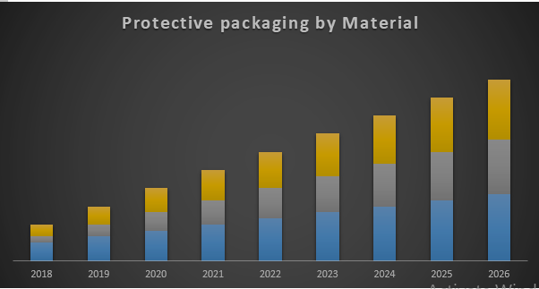 Global Protective packaging Market