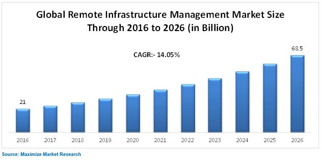 Global Remote Infrastructure Management Market