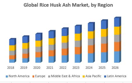 Global Rice Husk Ash Market, by Region
