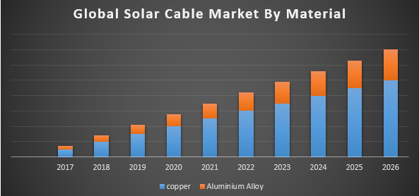 Global Solar Cable Market