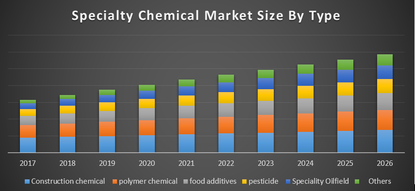 Global Specialty Chemical Market