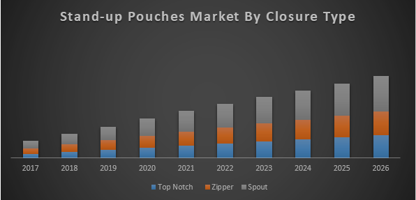 Global Stand up Pouches Market
