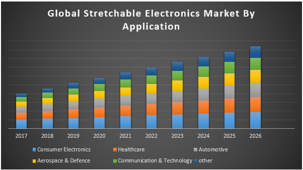 Global Stretchable Electronics Market