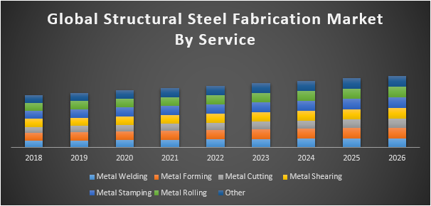 Global Structural Steel Fabrication Market