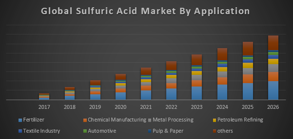 Global Sulfuric Acid Market - Global Industry Analysis and Forecast  (2018-2026)
