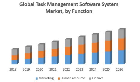 Global Task Management Software System Market, by Function