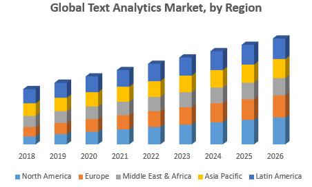 Global Text Analytics Market, by Region