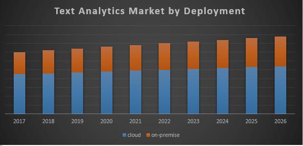 Global Text Analytics Market