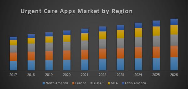 Global Urgent Care Apps Market
