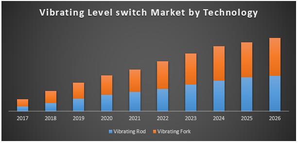 Global Vibration Level Switch Market