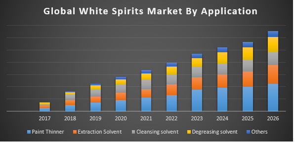 Global White Spirits Market