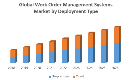Global Work Order Management Systems Market by Deployment Type