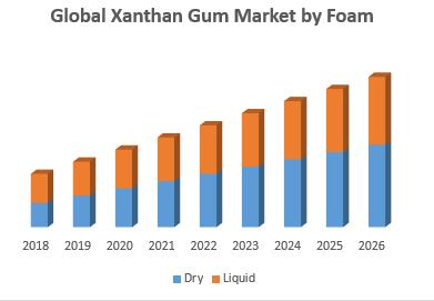 Global Xanthan Gum Market by Foam