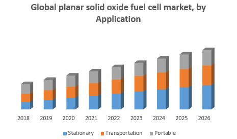 Global planar solid oxide fuel cell market, by Application