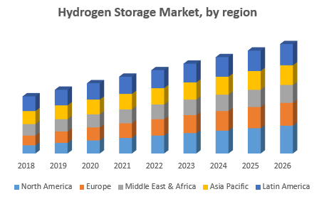 Hydrogen Storage Market, by region