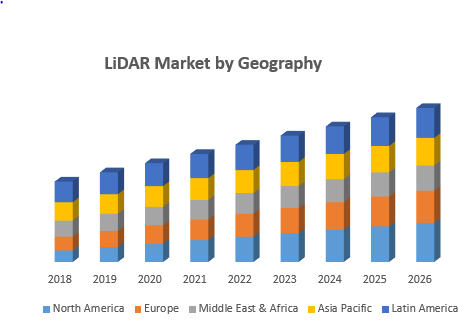 LiDAR Market by Geography
