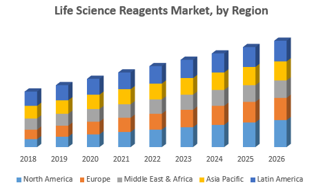 Life Science Reagents Market, by Region