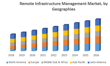 Remote Infrastructure Management Market, by Geographies