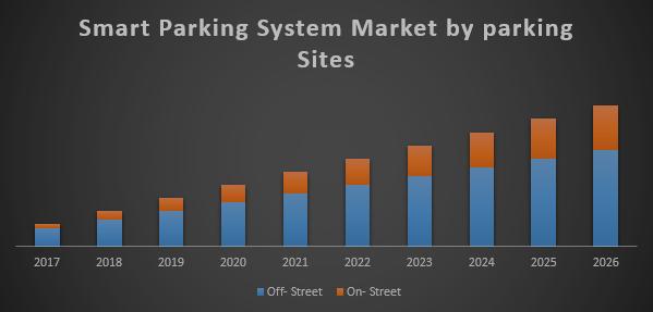 Smart parking system market