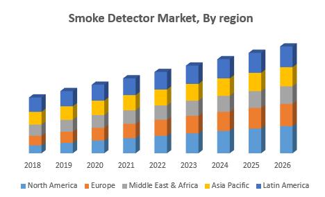 Smoke Detector Market, By region