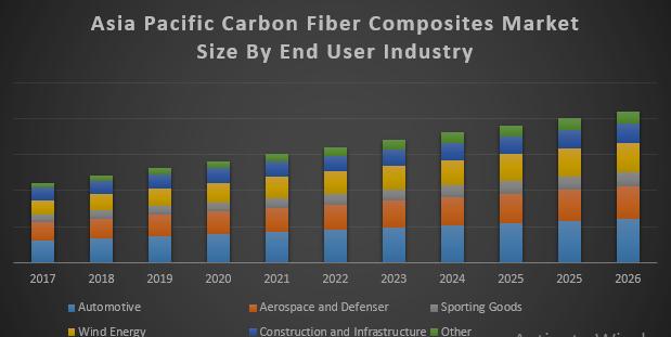 Asia Pacific Carbon Fiber Composite Market