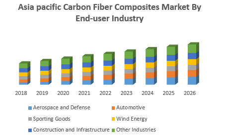 Asia pacific Carbon Fiber Composites Market By End-user Industry