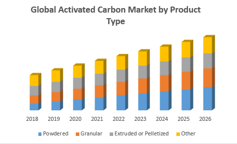 Global Activated Carbon Market by Product Type