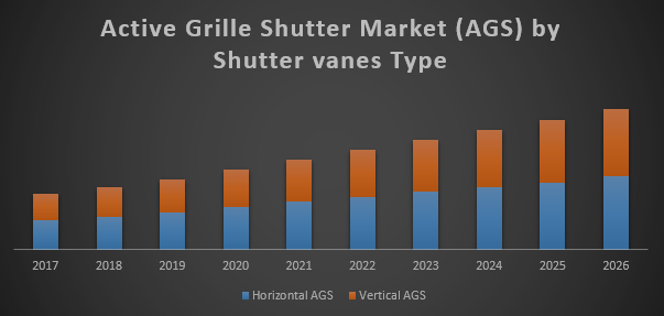 Global Active Grille Shutter Market (AGS)