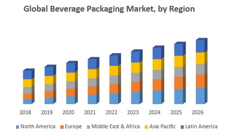 Global Beverage Packaging Market, by Region