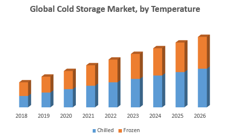 Global Cold Storage Market, by Temperature