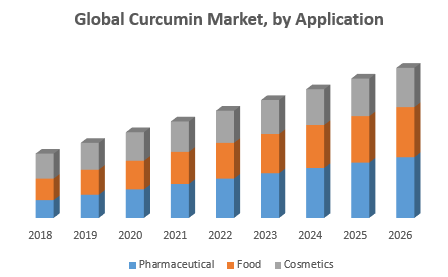 Global Curcumin Market, by Application