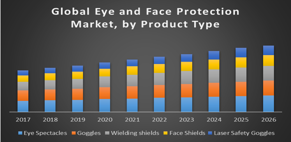 Global Eye and Face Protection Market