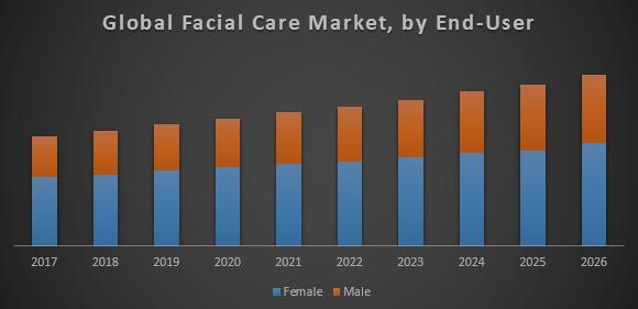 Global Facial Care Market