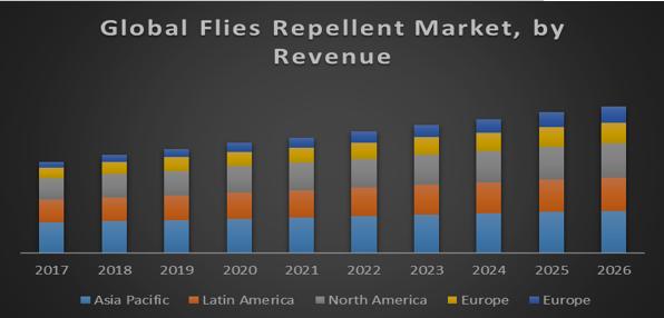 Global Flies Repellent Market