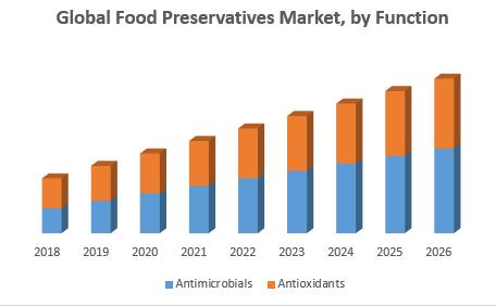Global Food Preservatives Market, by Function