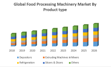 Global Food Processing Machinery Market By Product type