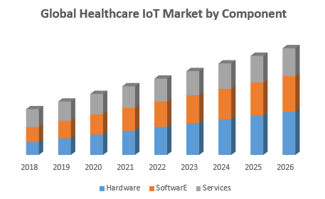Global Healthcare IoT Market by Component
