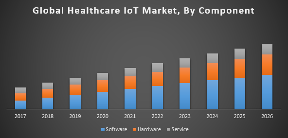 Global Internet of Things (IoT) in Healthcare Market – Global Industry  Analysis and Forecast (2018-2026)