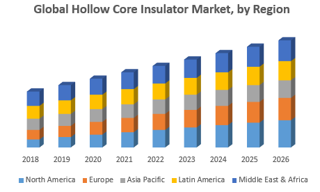 Global Hollow Core Insulator Market, by Region