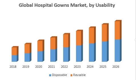 Global Hospital Gowns Market