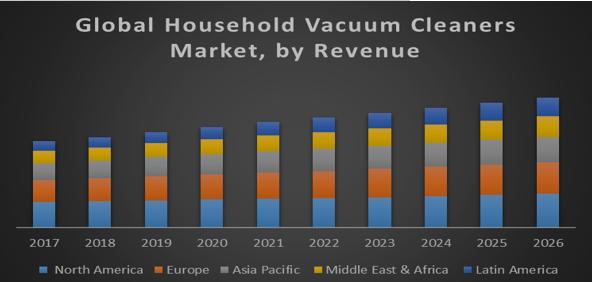 Global Household Vacuum Cleaners Market