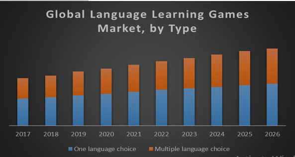 Global Language Learning Games Market