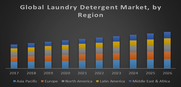 Global Laundry Detergent Market - Global Industry Analysis and Forecast  (2018-2026)