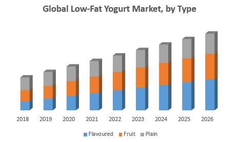 Global Low-Fat Yogurt Market, by Type