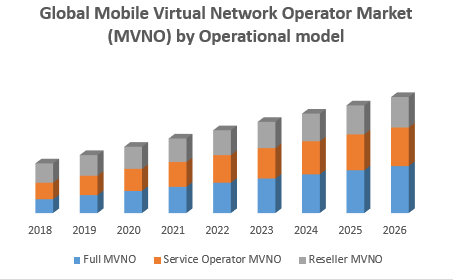 Global Mobile Virtual Network Operator Market (MVNO) by Operational model