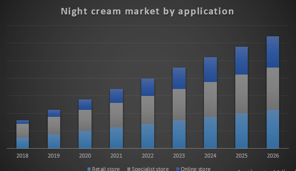 Global Night Cream Market